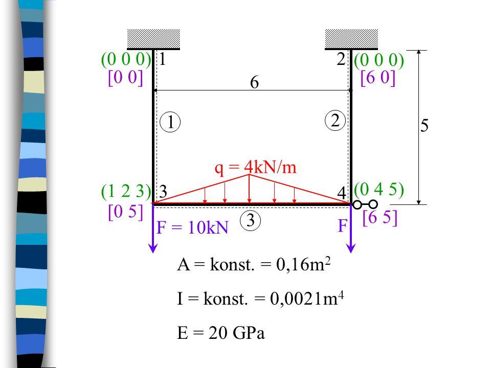 F = 10kN F. q = 4kN/m. 1. 2. 3. 4. 6. 5. (0 0 0) (1 2 3) (0 4 5) [6 5] [0 5] [6 0] [0 0]
